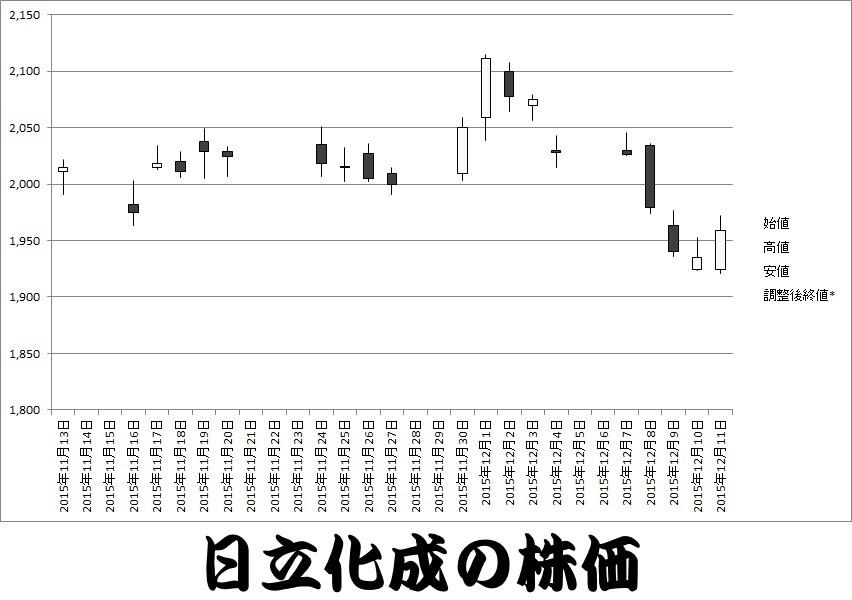 日立 化成 株価
